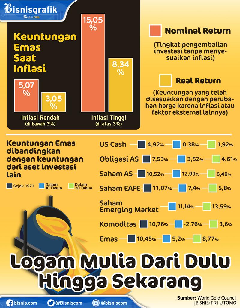 Infografik Harga Emas Dan Perbandingan Keuntungannya Infografik Bisnis Com