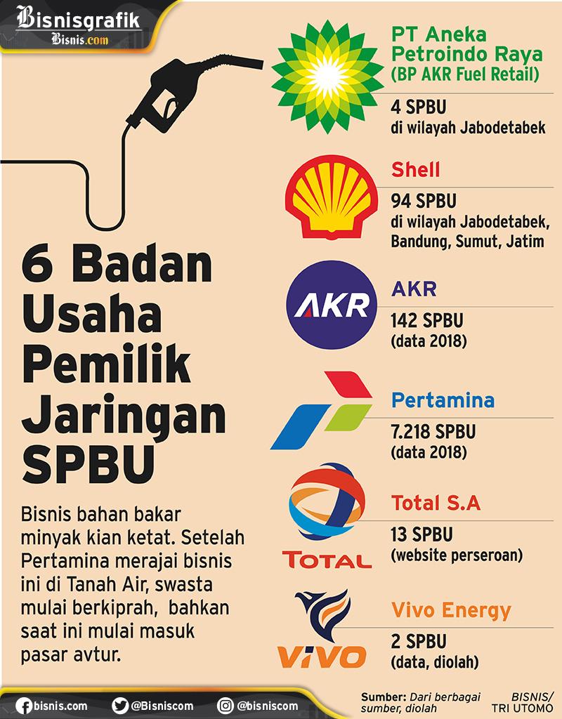 BP masuk ke bisnis niaga BBM di Indonesia. / Tri Utomo - Ilham Nesabana