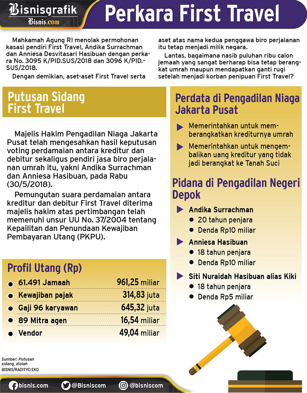 kasus first travel. / Radityo Eko  -  Airlangga Adiputra