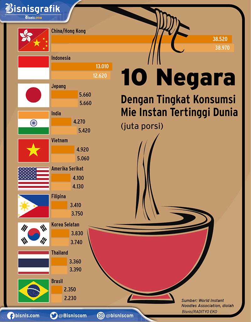 Infografis konsumsi mi instan dunia. - Bisnis/Radityo Eko