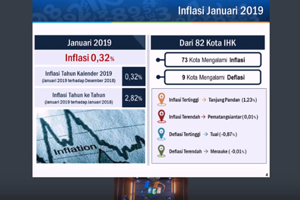 Inflasi Januari 2019 mencapai 0,32%