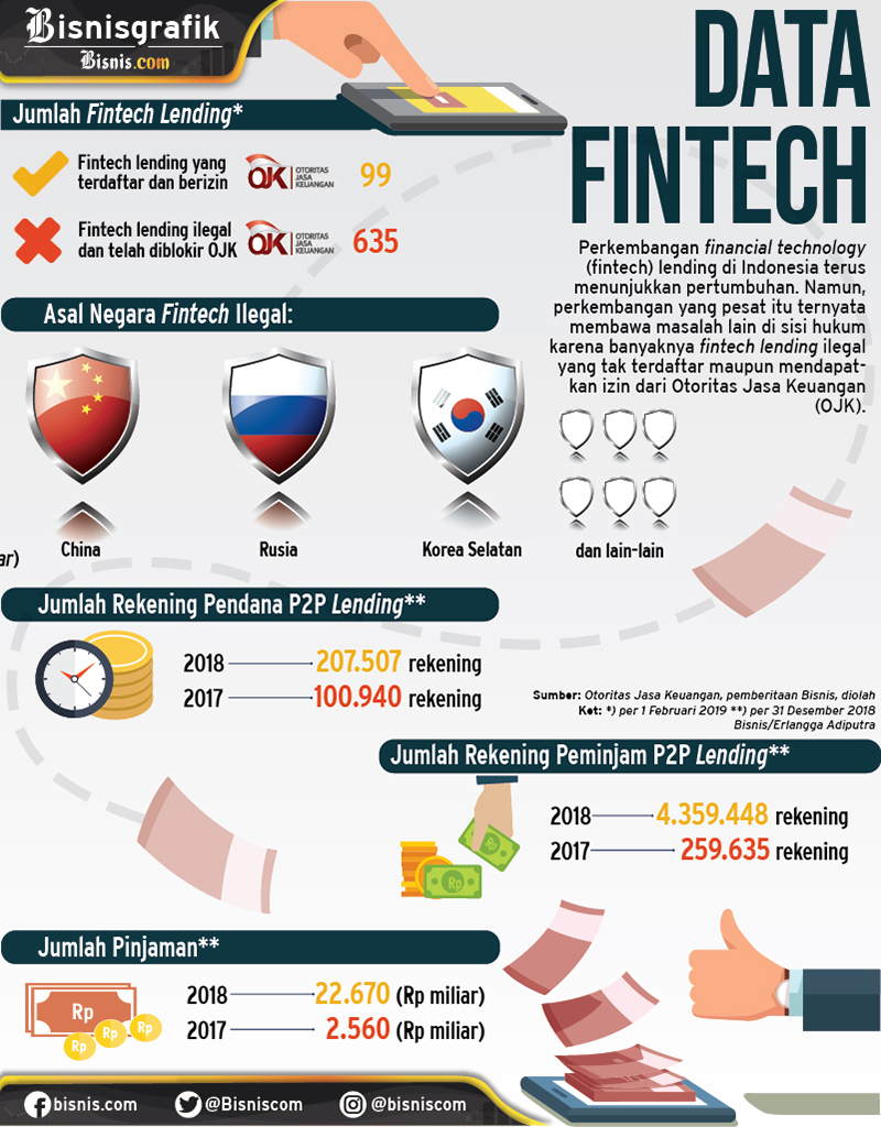 Infografis financial technology (fintech) di Indonesia. - Bisnis/Erlangga