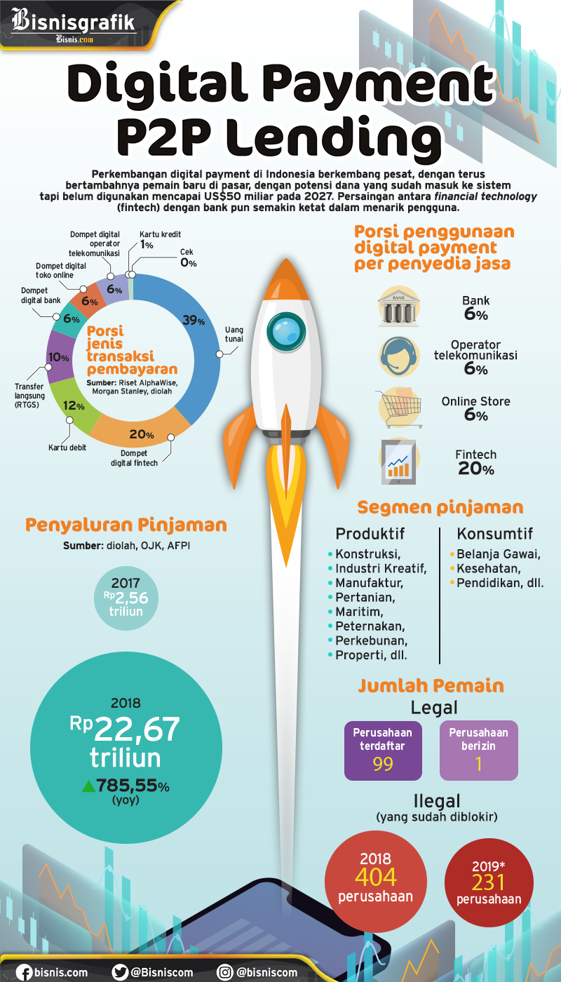 Perkembangan Tekfin di Indonesia. / Ilham Nesabana  -  Ilham Mogu