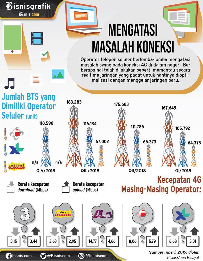 Internet Indonesia lambat. / Amri Hidayat - Erlangga Adiputra