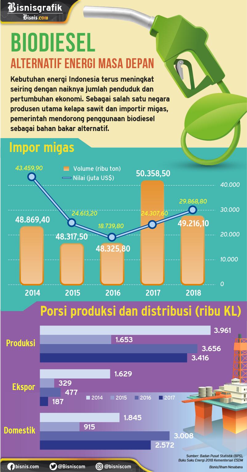 Infografik biodiesel. - Bisnis/Ilham Nesabana