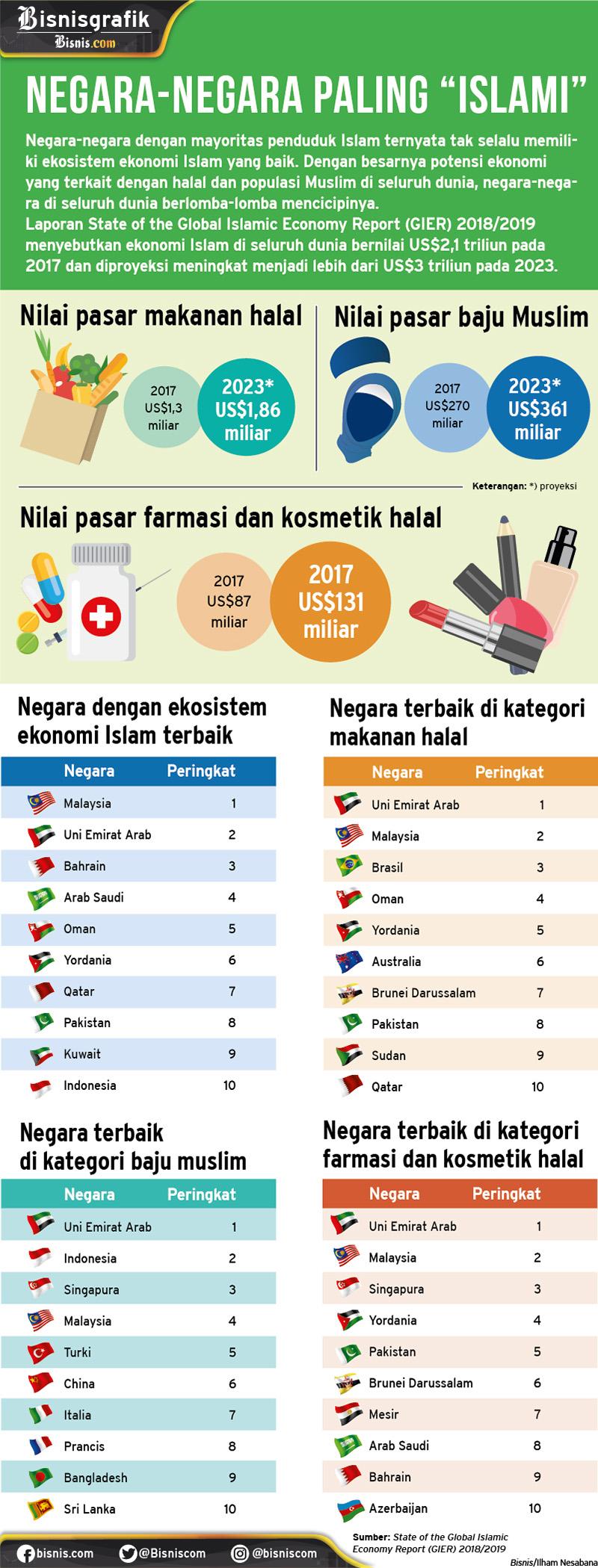 Infografis nilai produk dan jasa halal global. - Bisnis/Ilham Nesabana