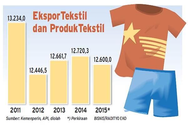 Perkembangan ekspor tekstil dan produk tekstil Indonesia hingga 2015. - Bisnis
