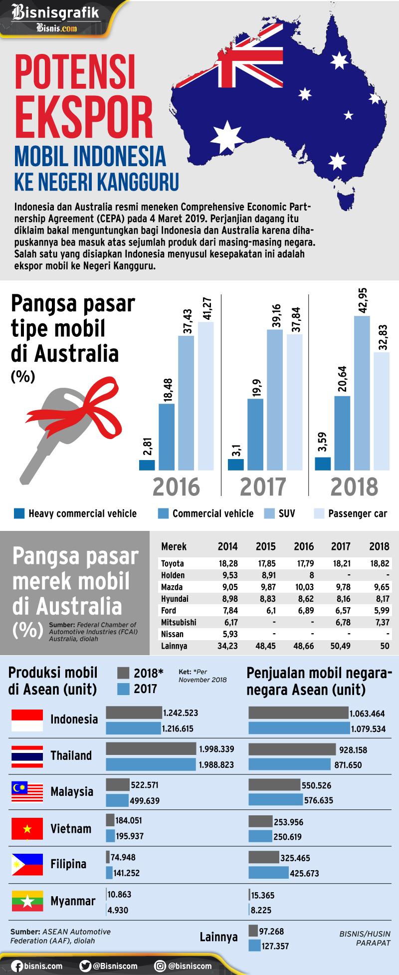 Infografis pasar mobil di Australia dan produksi otomotif Asean. - Bisnis/Husin Parapat