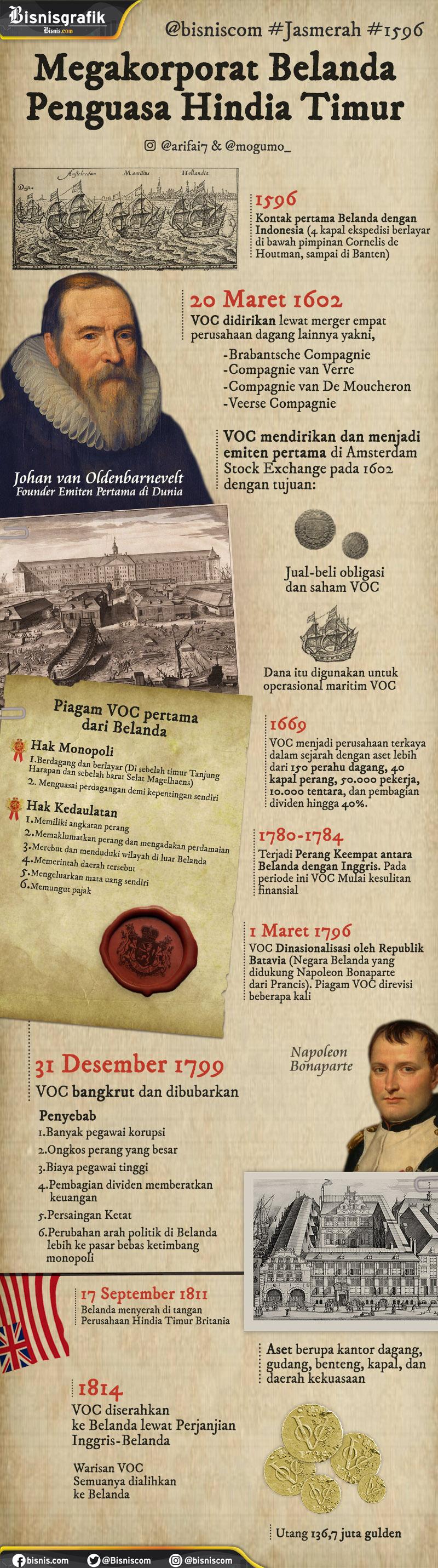 Sejarah Berdirinya VOC Halaman all - cryptonews.id