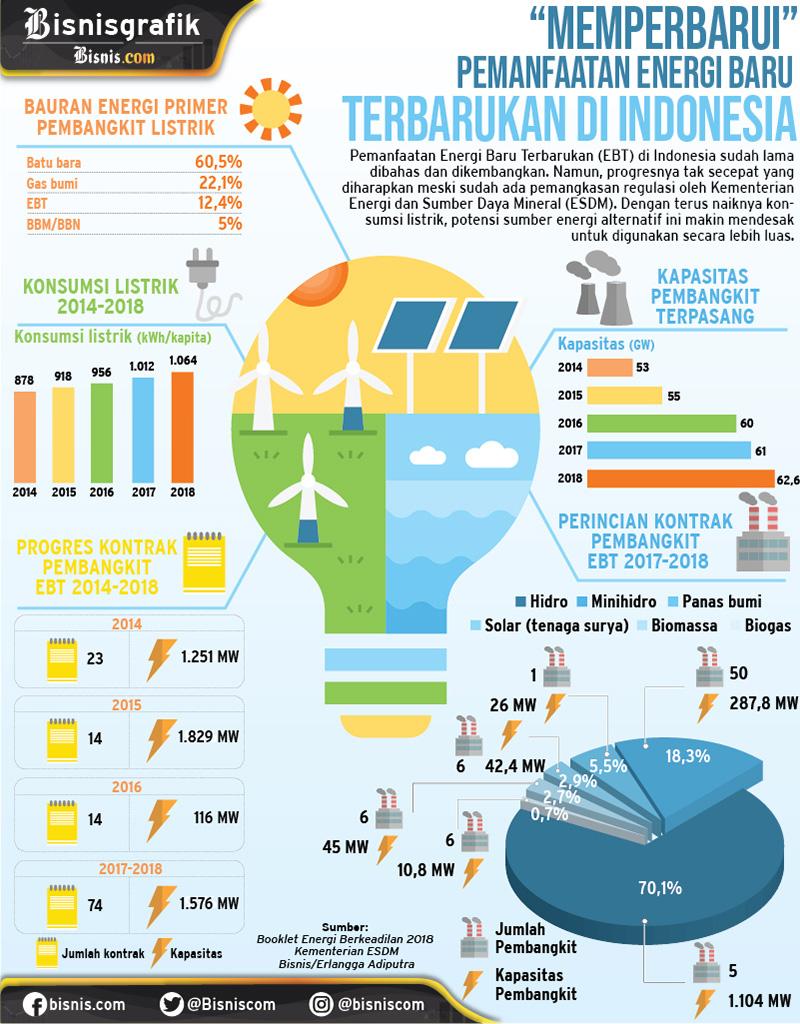Infografis perkembangan energi baru terbarukan di Indonesia. - Bisnis/Erlangga Adiputra