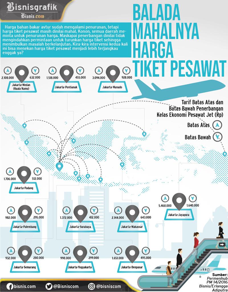 Polemik Harga Tiket Pesawat Maskapai Janji Ikut Arahan Pemerintah Infografik Bisnis Com