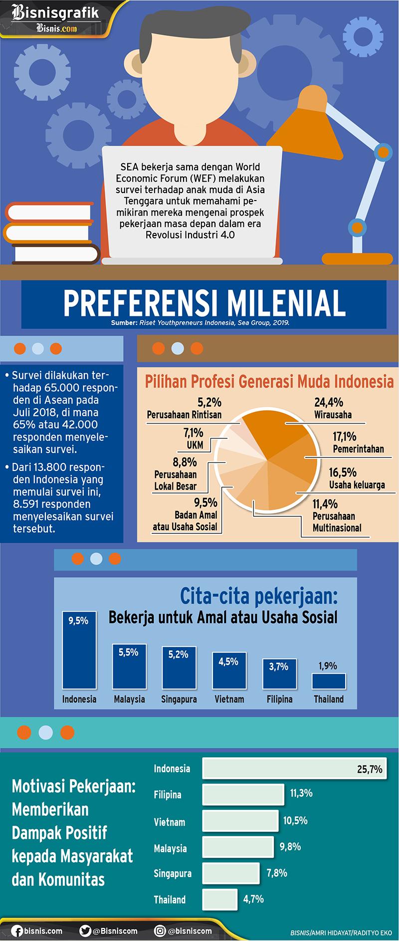 Pekerjaan yang dipilih generasi muda Indonesia./ Amri Hidayat  -  Radityo Eko
