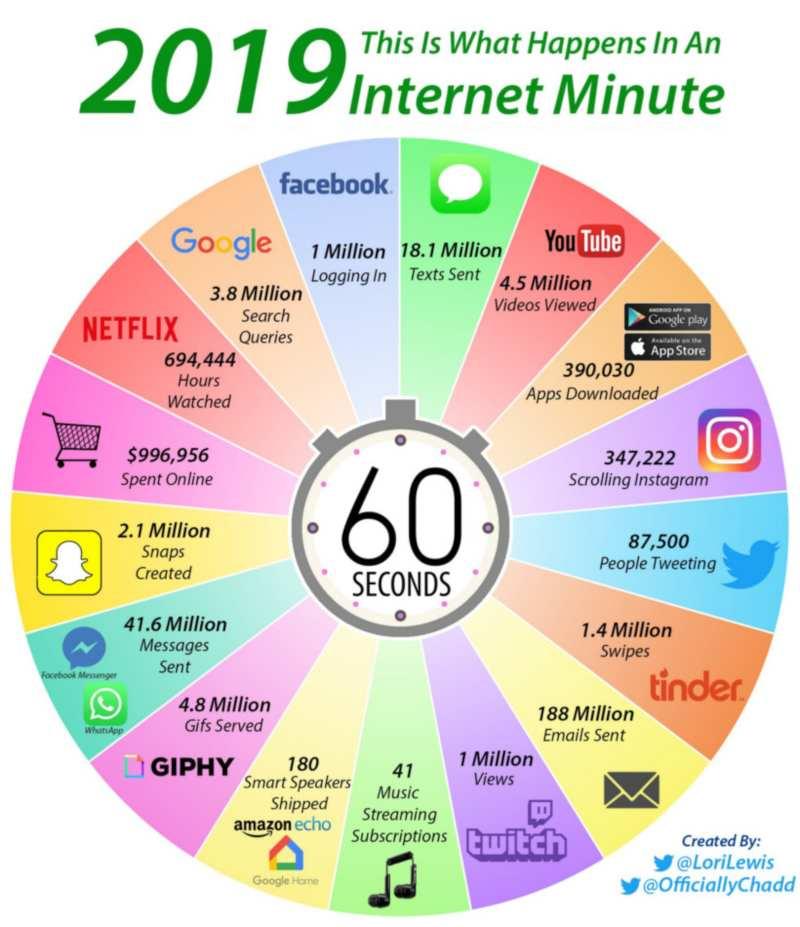 Data penggunaan internet dalam 60 detik