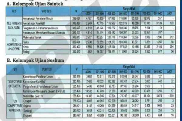 Hasil Rakapitulasi Nilai UTBK 2019 Gelombang I - ltmpt.ac.id