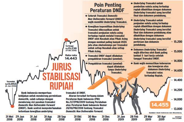 Kurs Transaksi BI - Bank Sentral Republik Indonesia