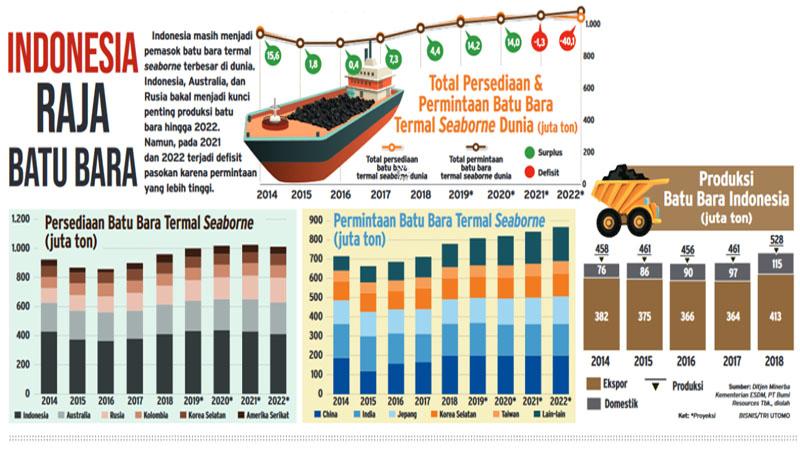 potensi batu bara Indonesia