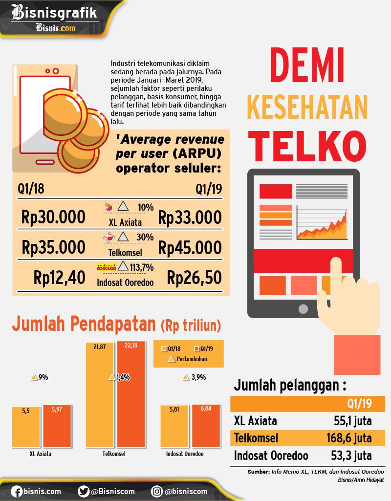 Kesehatan Telekomunikasi Indonesia.  -  Amri Hidayat