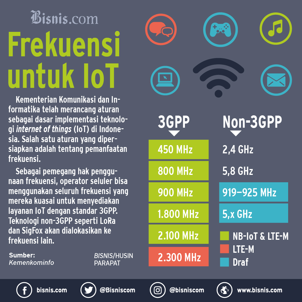 Infodigital / Infografik / Tekno / Internet of Things / 29 Agustus 2018