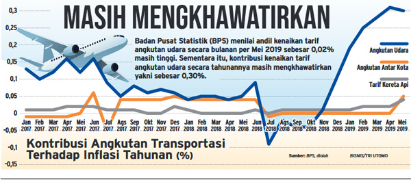 Tiket Mahal Maskapai Asing Pun Diundang Ekonomi Bisnis Com