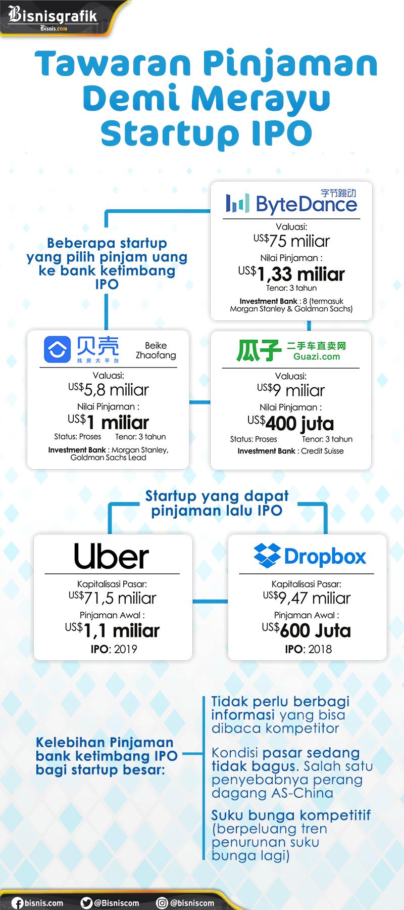 Daftar Startup China yang sudah mendapatkan pinjaman.  -  Ilham Mogu