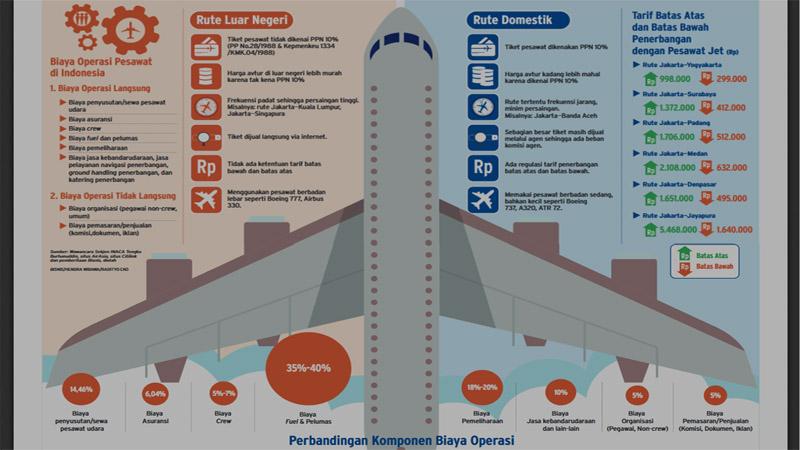 Komponen biaya yang membuat tiket pesawat dari dan ke luar negeri lebih murah dari tiket domestik. - Bisnis/Radityo Eko