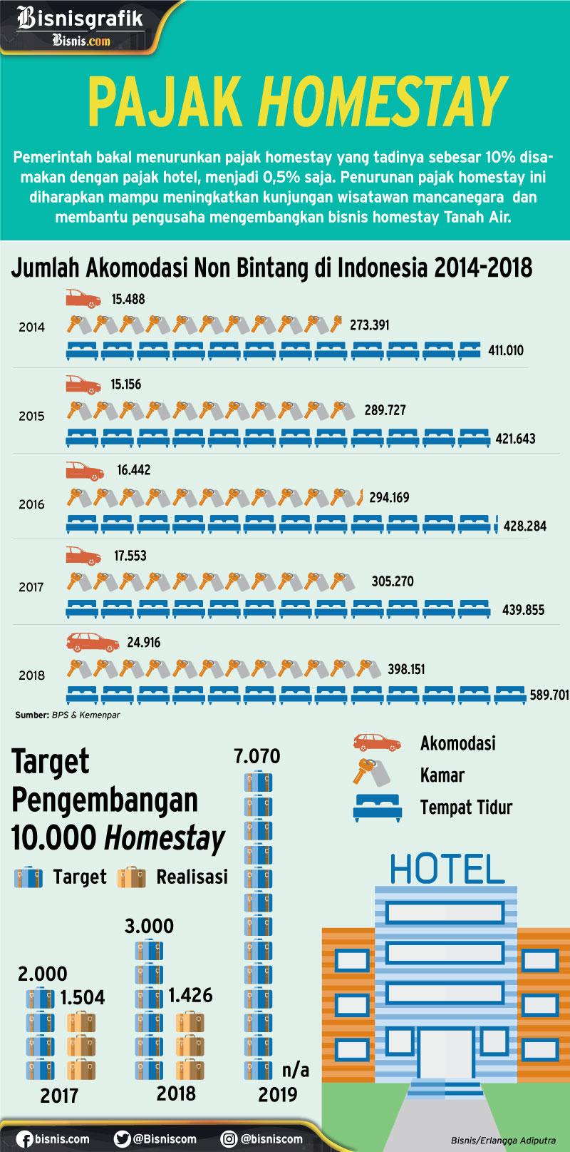 Homestay dapat keringanan pajak - Eralngga Adiputra / Ilham Nesabana