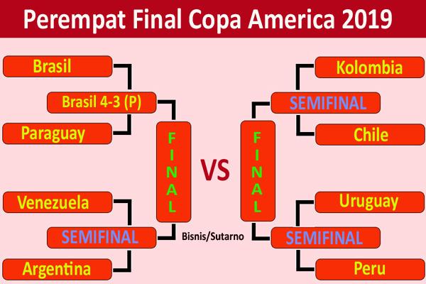Perempat final Copa America 2019. - Bisnis/Sutarno