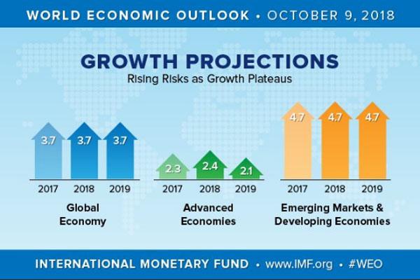 IMF memproyeksikan pertumbuhan ekonomi dunia 2018/2019 sebesar 3,7% atau turun 0,2 poin persen dari proyeksi April 2018. Foto: IMFNews