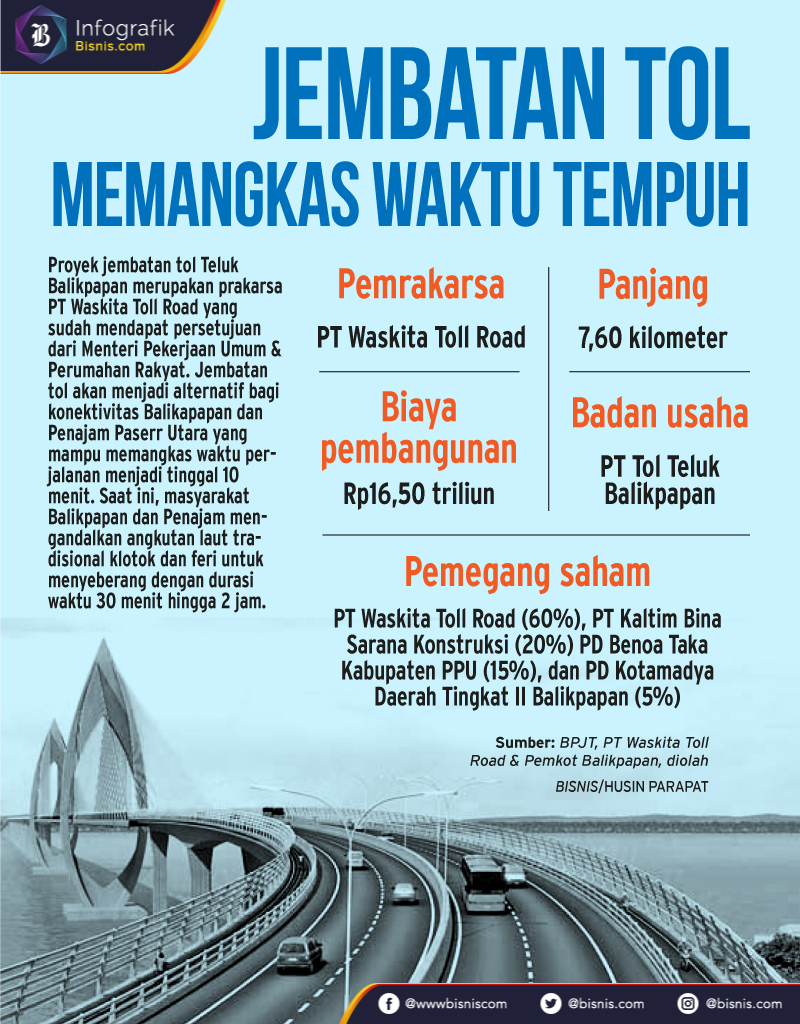 Infodigital / Infografik / Infra / Jembatan Tol Balikpapan / 23 Januari 2018