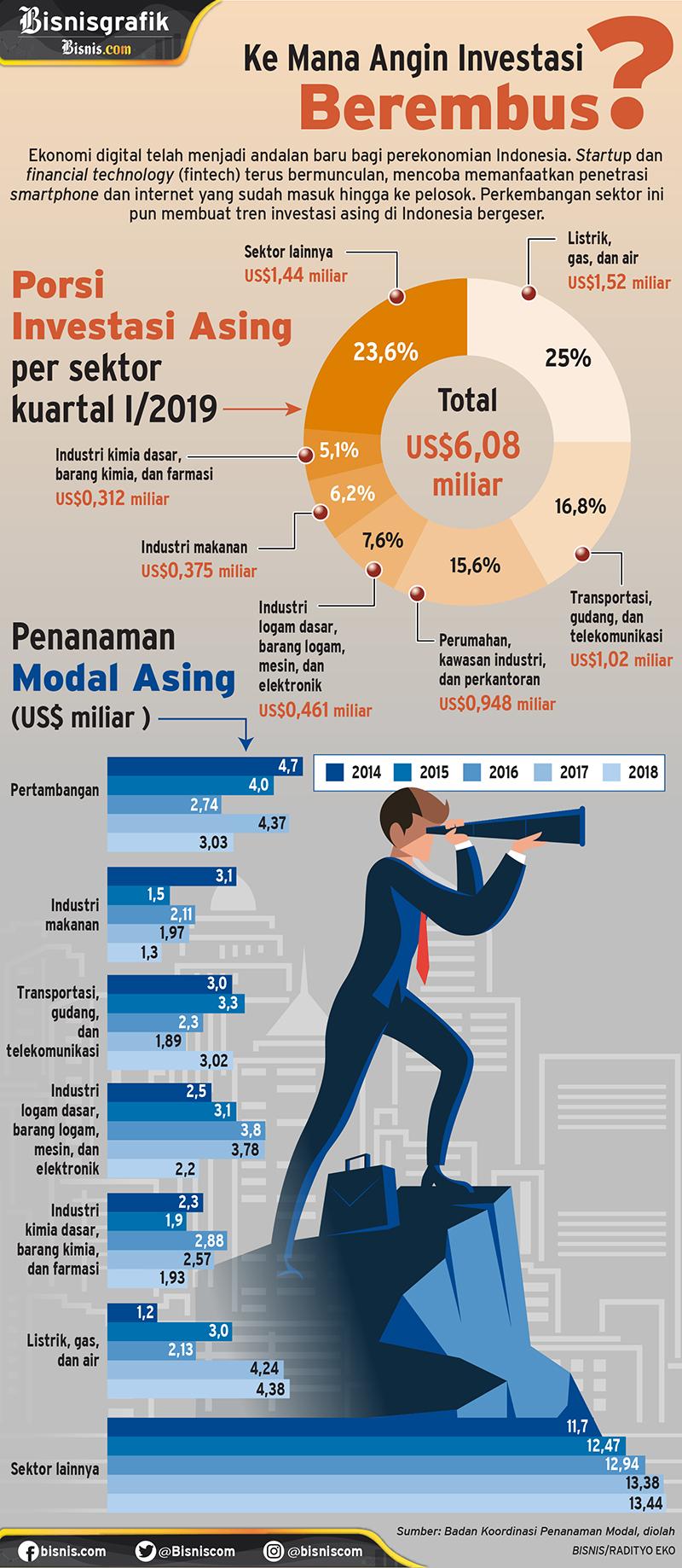 Infografis Bisnis dotcom/Eko