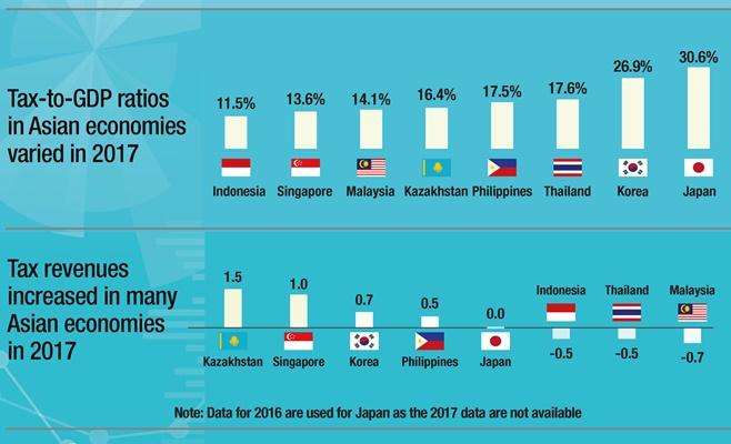 Data Laporan OECD