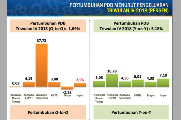 Pertumbuhan PDB menurut pengeluaran Kuartal IV/2018. Data: BPS