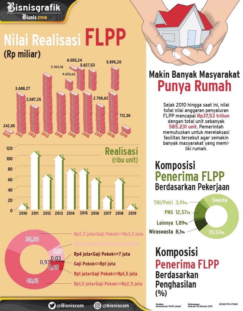 infografis dotcom/FLPP/yayan/01