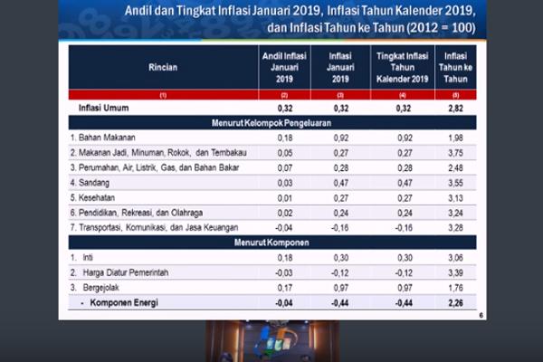 Daftar penyumbang inflasi nasional Januari 2019. Foto:BPS