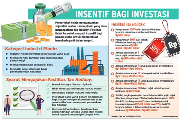 Relaksasi tax holiday. - Bisnis/Ilham Nesabana