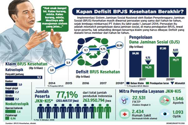 Badan Penyelenggara Jaminan Sosial (BPJS) Kesehatan mengalami defisit. - Bisnis/Radityo Eko