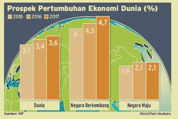 Perkiraan tingkat pertumbuhan ekonomi dunia 2015-2017. - Bisnis