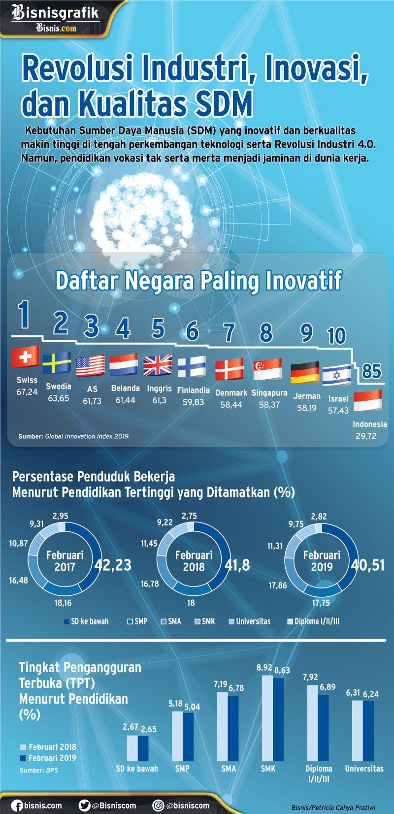 Infografik Sumber Daya Manusia (SDM) Indonesia. - Bisnis/Petricia Cahya Pratiwi