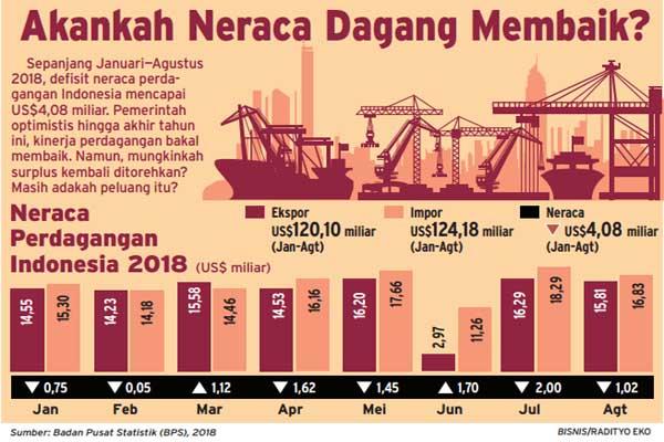 Neraca perdagangan Indonesia per Agustus 2018. - Bisnis/Radityo Eko