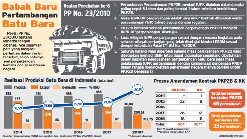 Aturan baru tentang Perjanjian Karya Pengusahaan Pertambangan Batubara (PKP2B) memberi keleluasaan perpanjangan kontrak 5 tahun sebelum PKP2B habis. - Bisnis/Radityo Eko