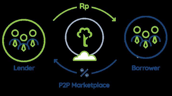 P2P Lending - Repro
