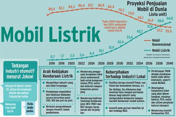 Peluang bisnis mobil listrik di Indonesia dan arah kebijakan nasional mobil listrik. - Bisnis/Husin Parapat