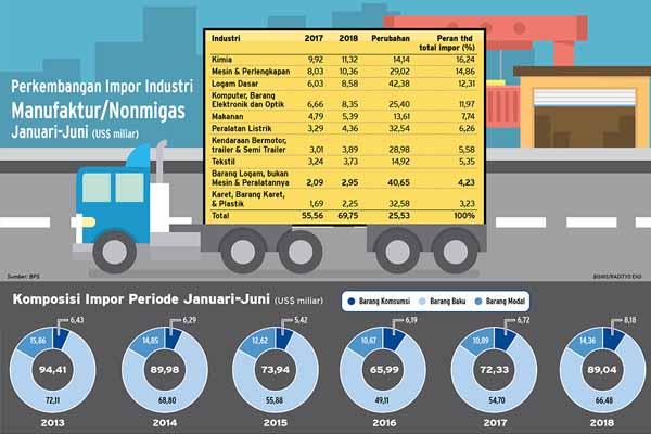 Perkembangan impor industri manufaktur Januari-Juni 2018. - Bisnis/Radityo Eko