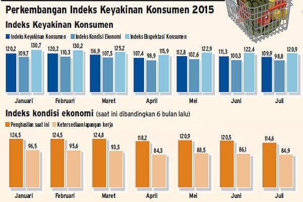 Perkembangan indeks keyakinan konsumen dan indeks kondisi ekonomi Indonesia. - Bisnis