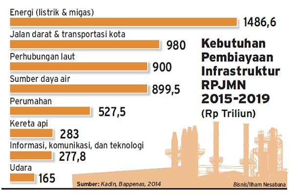 Kebutuhan pembiayaan infrastruktur.  -