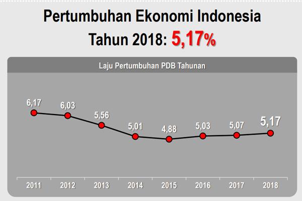 Indonesia mencatat pertumbuhan ekonomi 5,17% selama 2018. Data: BPS