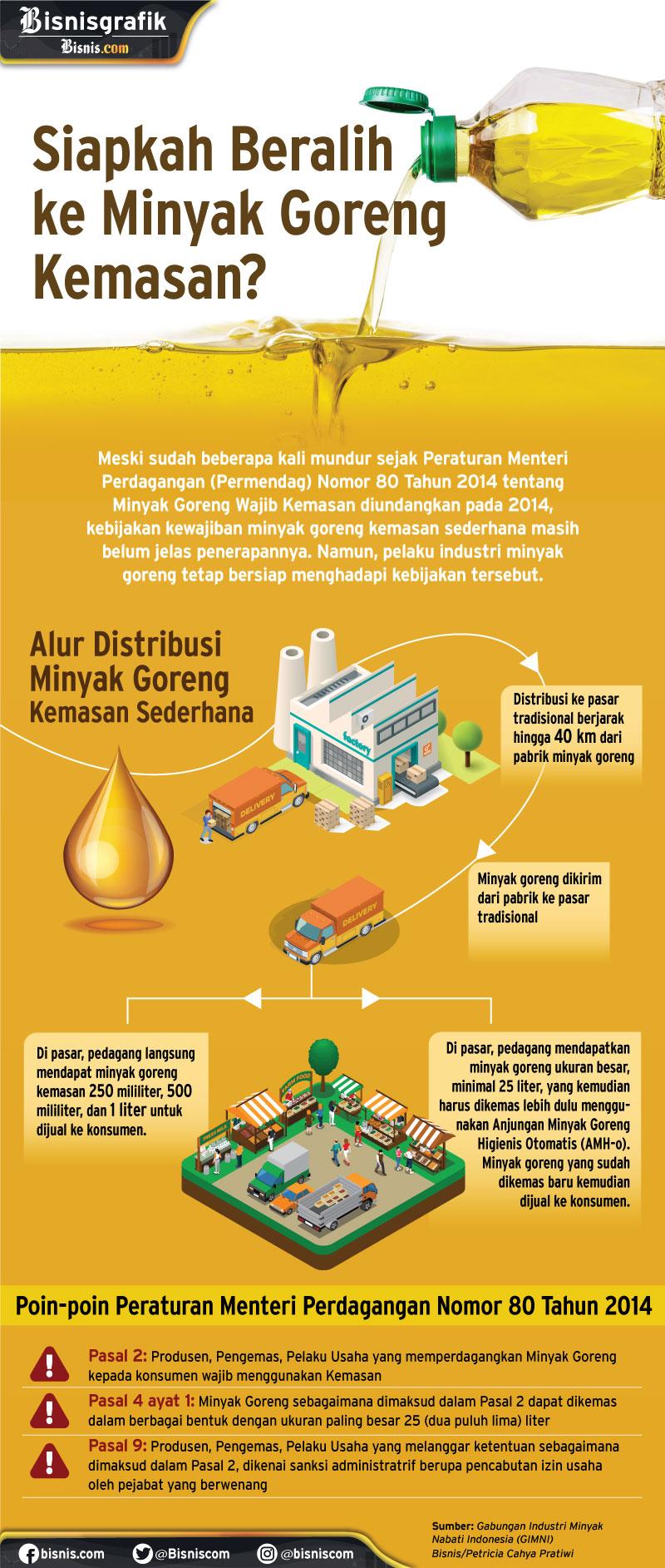 14 Okt/Bisnisgrafik/Minyak Goreng - Petricia Cahya Pratiwi
