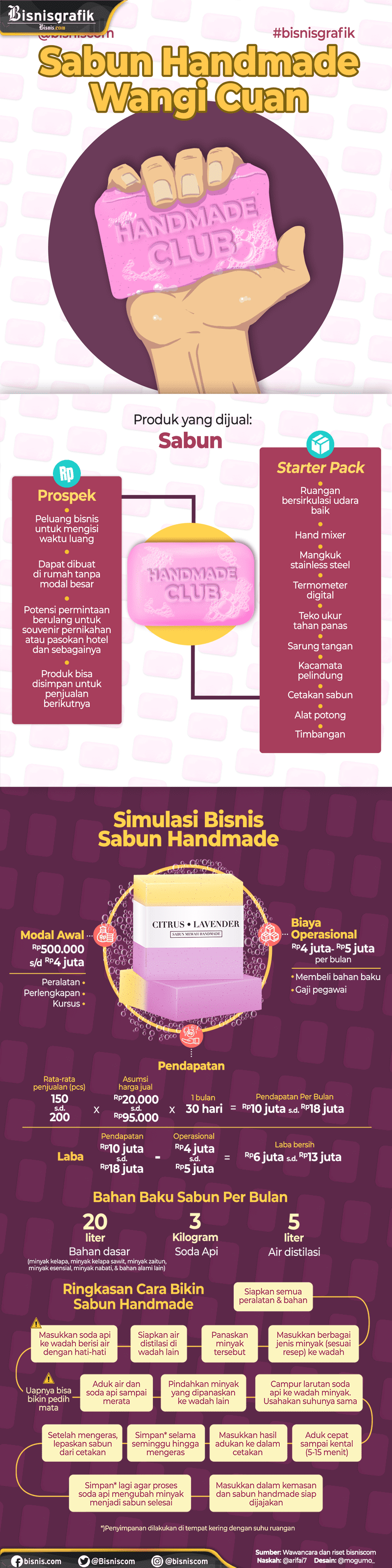 Sabun Handmade Wangi Cuan. - Ilham Mogu