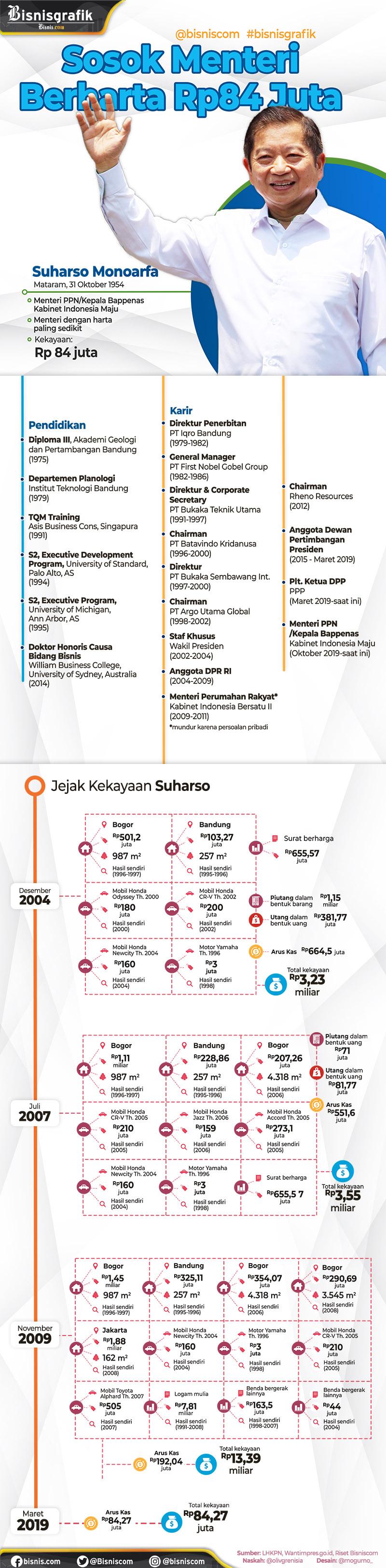 Sosok Menteri Berharta Rp84 Juta  -  Ilham Mogu
