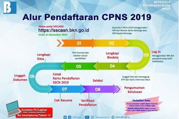 Alur Pendaftaran CPNS 2019 - IG BKN